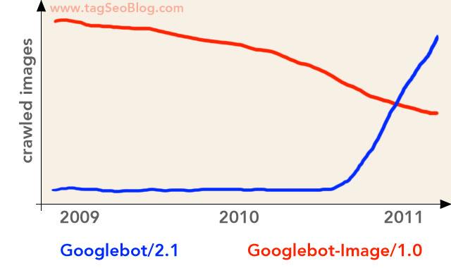 Googlebot/2.1 and Googlebot-Image/1.0 - crawling frequence