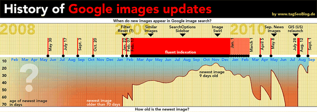 Infographic: History of Google images-updates