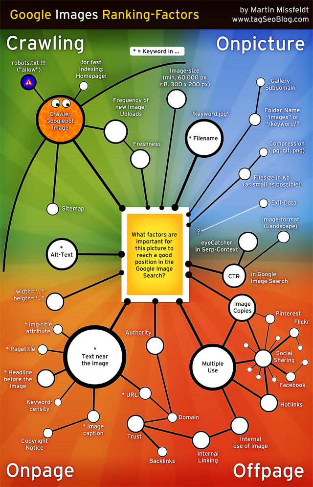 Infographic: Google Images Ranking Factors (2012)