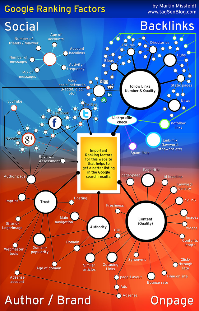 infographic google ranking factors 2012 2012 Google Search Engine Ranking Factors [INFOGRAPHIC]