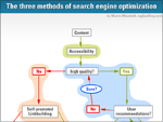 Three ways of search engine optimization (infographic)