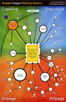 Google Images Ranking Factors