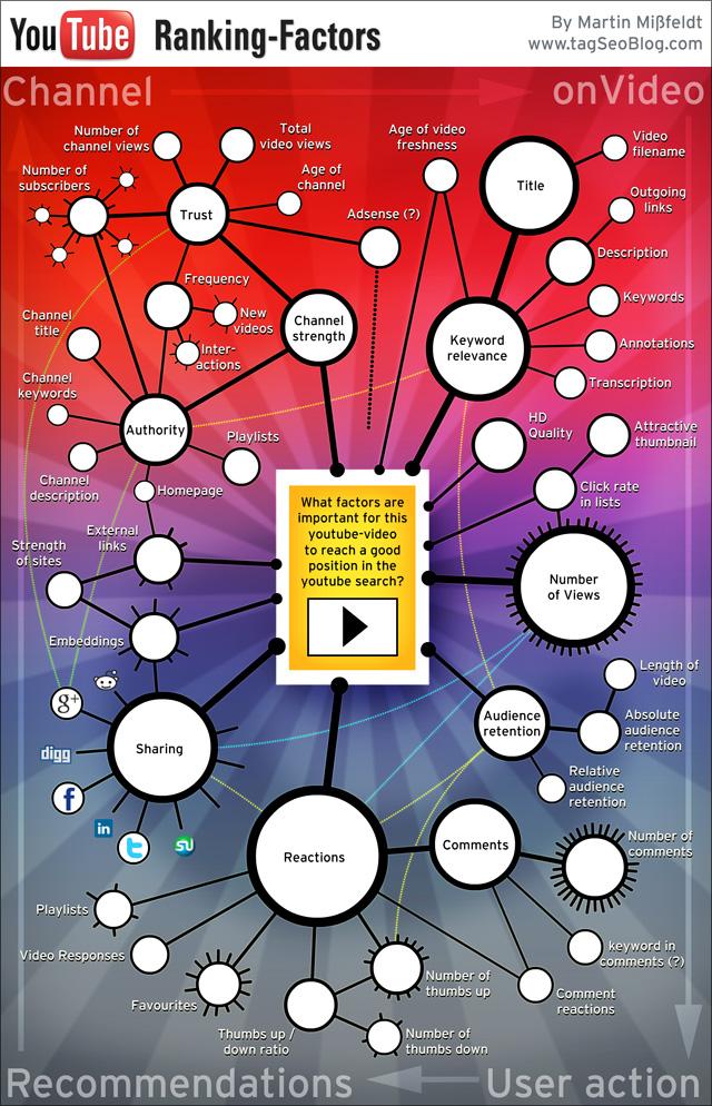 Video-Seo: youTube Ranking Factors infographic (by Martin Missfeldt)