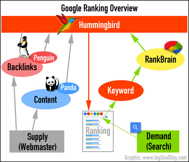 Googles (main) ranking factors - overview