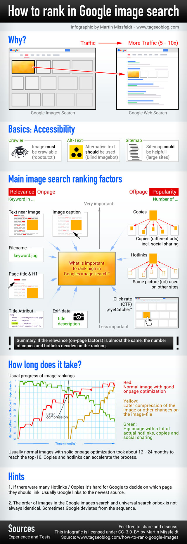 Google images search ranking factors (Infographic by Martin Missfeldt)