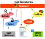 Googles RankBrain